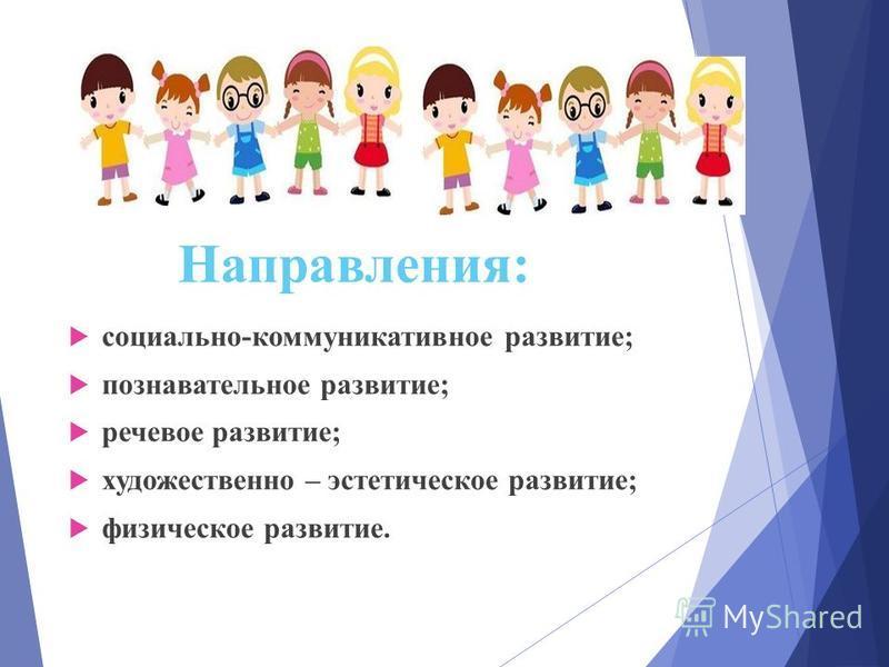 Направления: социально-коммуникативное развитие; познавательное развитие; речевое развитие; художественно – эстетическое развитие; физическое развитие.