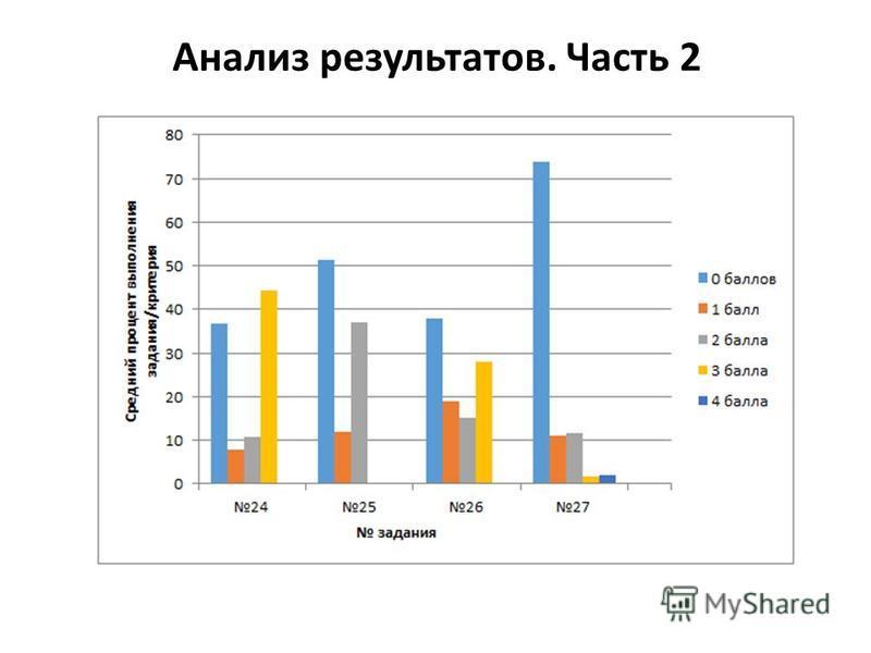 Анализ результатов. Часть 2