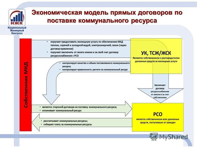 Экономическая модель прямых договоров по поставке коммунального ресурса