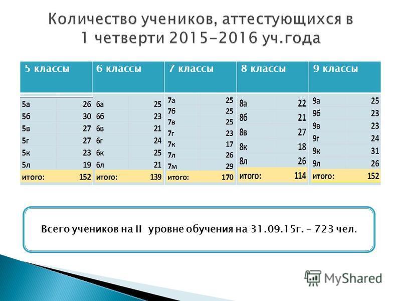5 классы 6 классы 7 классы 8 классы 9 классы Всего учеников на II уровне обучения на 31.09.15 г. – 723 чел.
