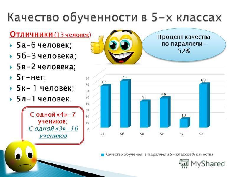 Отличники (13 человек): 5 а-6 человек; 5 б-3 человека; 5 в-2 человека; 5 г-нет; 5 к- 1 человек; 5 л-1 человек. С одной «4»- 7 учеников; С одной «3»- 16 учеников Процент качества по параллели- 52%