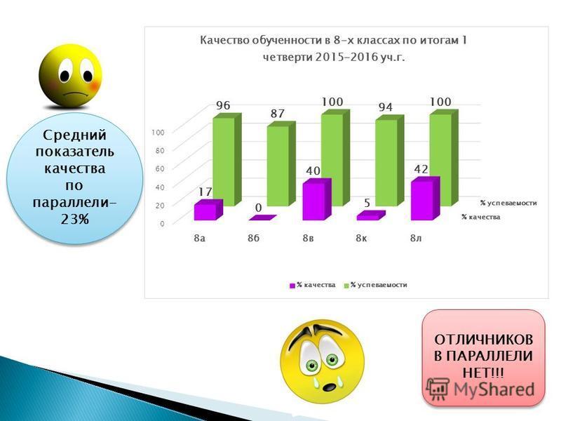 ОТЛИЧНИКОВ В ПАРАЛЛЕЛИ НЕТ!!! Средний показатель качества по параллели- 23%