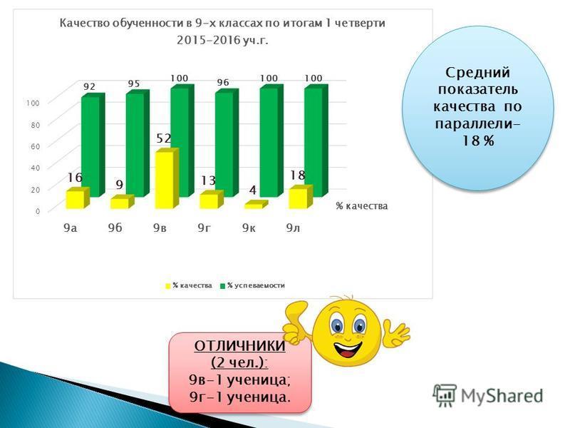 ОТЛИЧНИКИ (2 чел.): 9 в-1 ученица; 9 г-1 ученица. ОТЛИЧНИКИ (2 чел.): 9 в-1 ученица; 9 г-1 ученица. Средний показатель качества по параллели- 18 %
