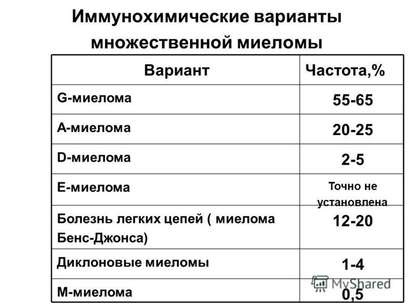 Иммунохимические варианты множественной миеломы Вариант Частота,% G-миелома 55-65 А-миелома 20-25 D-миелома 2-5 Е-миелома Точно не установлена Болезнь легких цепей ( миелома Бенс-Джонса) 12-20 Диклоновые миеломы 1-4 М-миелома 0,5