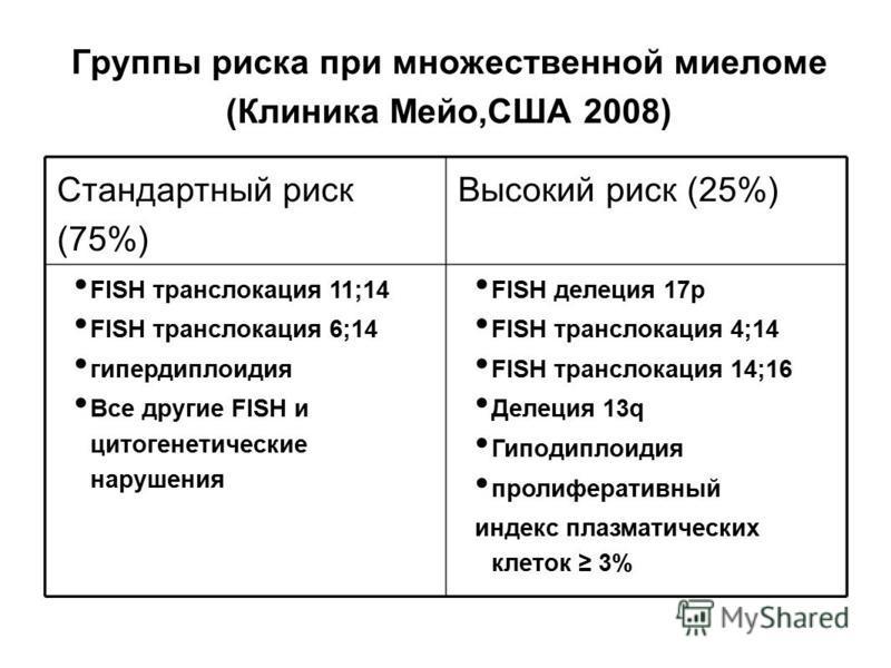 Группы риска при множественной миеломе (Клиника Мейо,США 2008) Стандартный риск (75%) Высокий риск (25%) FISH транслокация 11;14 FISH транслокация 6;14 гипердиплоидия Все другие FISH и цитогенетические нарушения FISH делеция 17p FISH транслокация 4;1