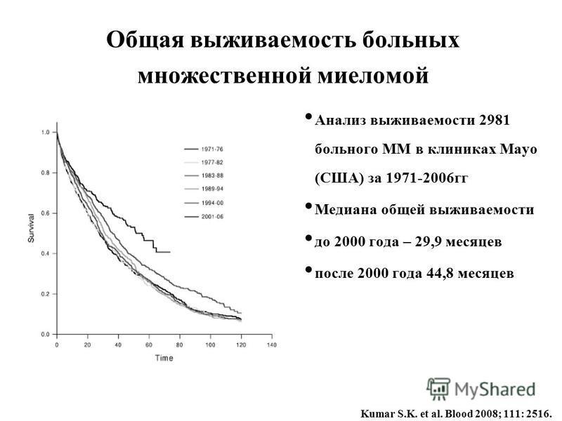 Общая выживаемость больных множественной миеломой Анализ выживаемости 2981 больного ММ в клиниках Mayo (США) за 1971-2006 гг Медиана общей выживаемости до 2000 года – 29,9 месяцев после 2000 года 44,8 месяцев Kumar S.K. et al. Blood 2008; 111: 2516.