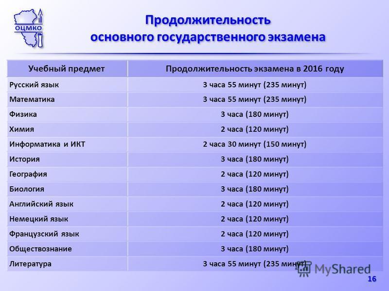 16 Продолжительность основного государственного экзамена Продолжительность основного государственного экзамена Учебный предмет Продолжительность экзамена в 2016 году Русский язык 3 часа 55 минут (235 минут) Математика 3 часа 55 минут (235 минут) Физи