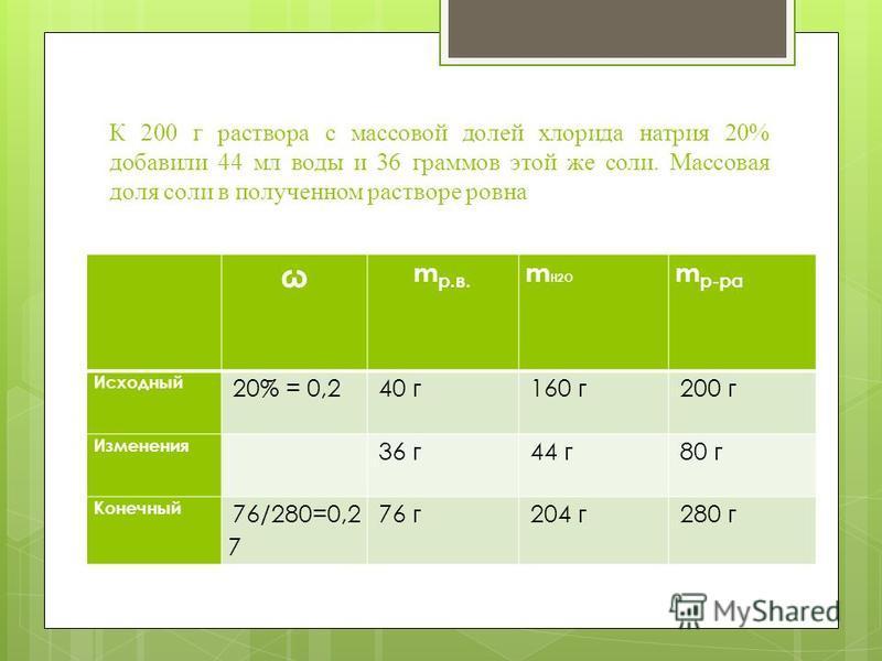 К 200 г раствора с массовой долей хлорида натрия 20% добавили 44 мл воды и 36 граммов этой же соли. Массовая доля соли в полученном растворе ровна ω m р.в. m Н2О m р-ра Исходный 20% = 0,2 40 г 160 г 200 г Изменения 36 г 44 г 80 г Конечный 76/280=0,2