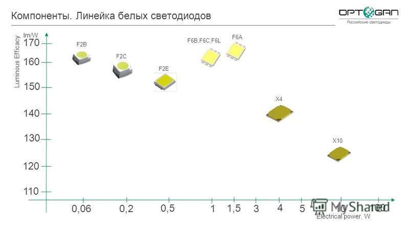 Компоненты. Линейка белых светодиодов 1 351010 100 0,5 0,2 0,06 Electrical power, W Luminous Efficacy lm/W 160 150 140 130 120 110 1,5 4 F2B F2C F2E F6B,F6C,F6L F6A X4 X10 170