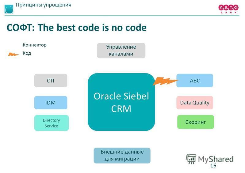 Принципы упрощения СОФТ: The best code is no code 16 Коннектор Код Управление каналами Внешние данные для миграции CTI IDM Directory Service Oracle Siebel CRM АБС Скоринг Data Quality