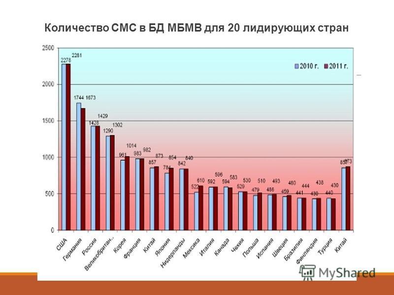 Количество СМС в БД МБМВ для 20 лидирующих стран