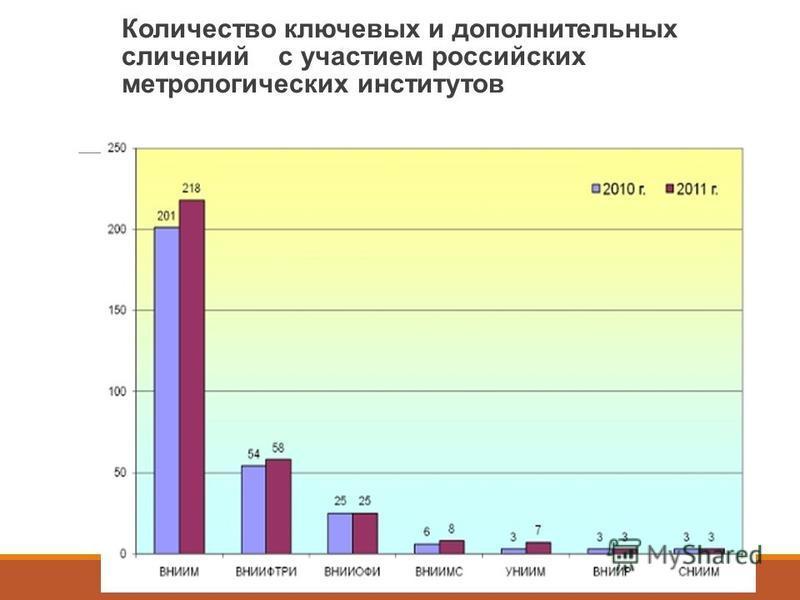 Количество ключевых и дополнительных сличений с участием российских метрологических институтов