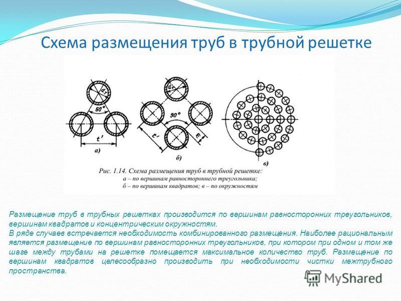 Схема размещения труб в трубной решетке Размещение труб в трубных решетках производится по вершинам равносторонних треугольников, вершинам квадратов и концентрическим окружностям. В ряде случаев встречается необходимость комбинированного размещения.