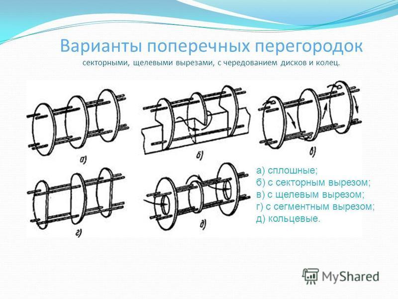 Варианты поперечных перегородок секторными, щелевыми вырезами, с чередованием дисков и колец. а) сплошные; б) с секторным вырезом; в) с щелевым вырезом; г) с сегментным вырезом; д) кольцевые.