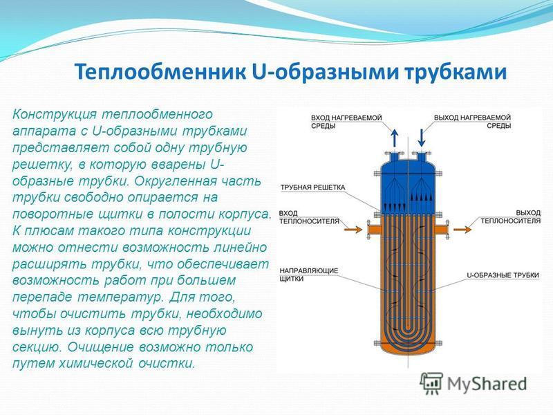 Теплообменник U-образными трубками Конструкция теплообменного аппарата с U-образными трубками представляет собой одну трубную решетку, в которую вварены U- образные трубки. Округленная часть трубки свободно опирается на поворотные щитки в полости кор