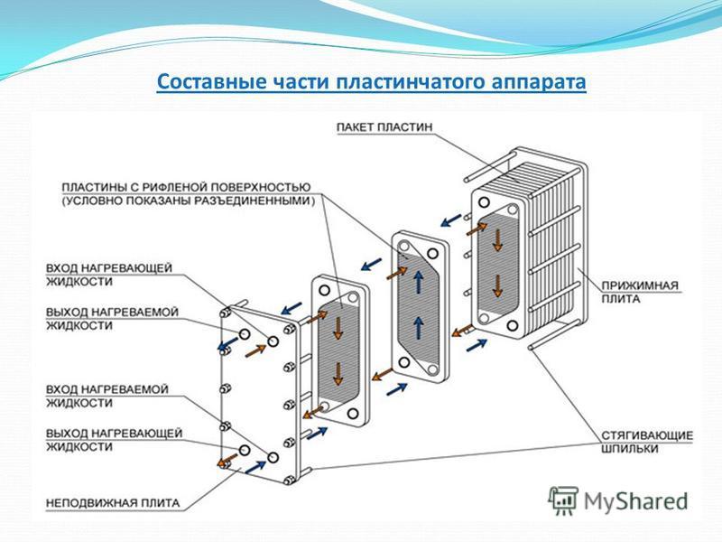 Составные части пластинчатого аппарата