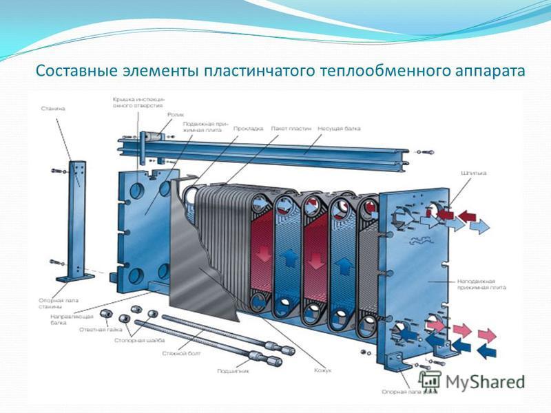 Теплообменники классифицируются теплообменник пластинчатый m6 mfg