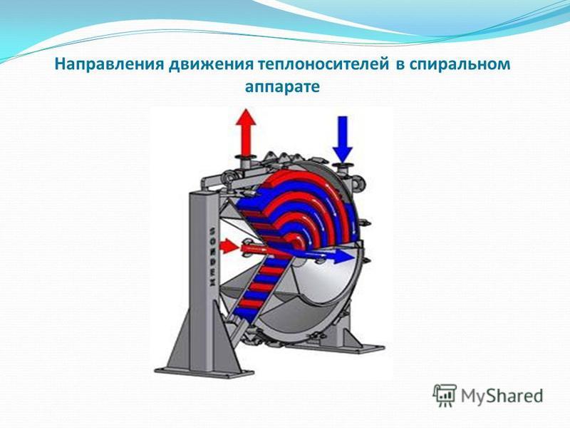 Направления движения теплоносителей в спиральном аппарате
