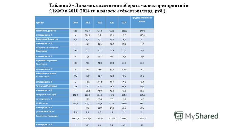 Субъект 20102011201220132014 среднее значение за период Республика Дагестан 20,4136,5141,6163,2187,6129,9 темп прироста, % -569,13,715,215,0150,8 Республика Ингушетия 3,96,58,014,315,79,7 темп прироста, % -66,723,178,910,044,7 Кабардино-Балкарская Ре