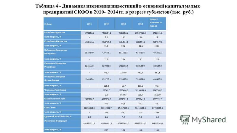 Субъект 2011201220132014 среднее значение за период Республика Дагестан 6776562,07250754,19087852,210527915,88410771,0 темп прироста, % -7,025,315,816,1 Республика Ингушетия 1993711,03823435,66087537,51151597,13264070,3 темп прироста, % -91,859,2-81,