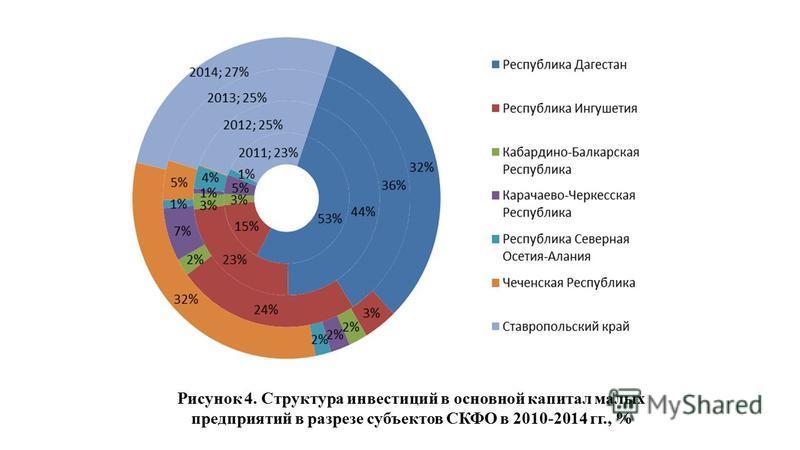 Рисунок 4. Структура инвестиций в основной капитал малых предприятий в разрезе субъектов СКФО в 2010-2014 гг., %