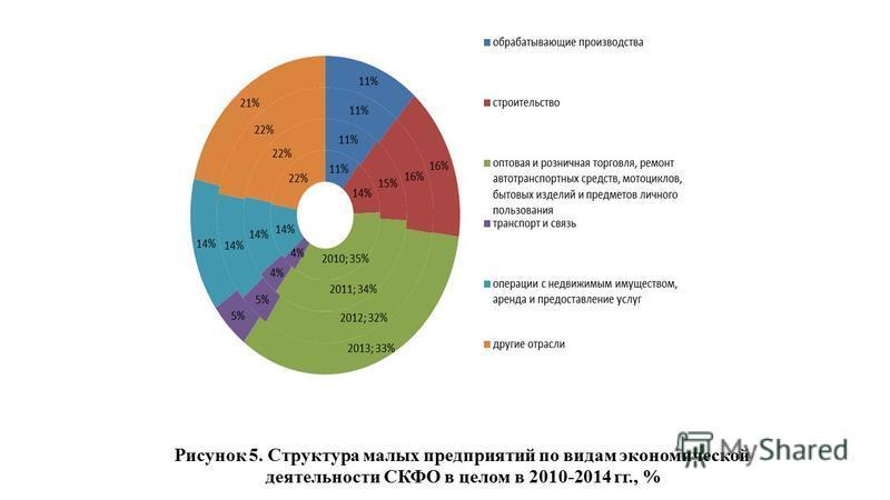 Рисунок 5. Структура малых предприятий по видам экономической деятельности СКФО в целом в 2010-2014 гг., %
