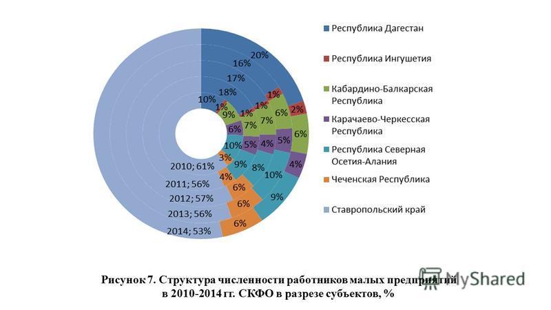 Рисунок 7. Структура численности работников малых предприятий в 2010-2014 гг. СКФО в разрезе субъектов, %