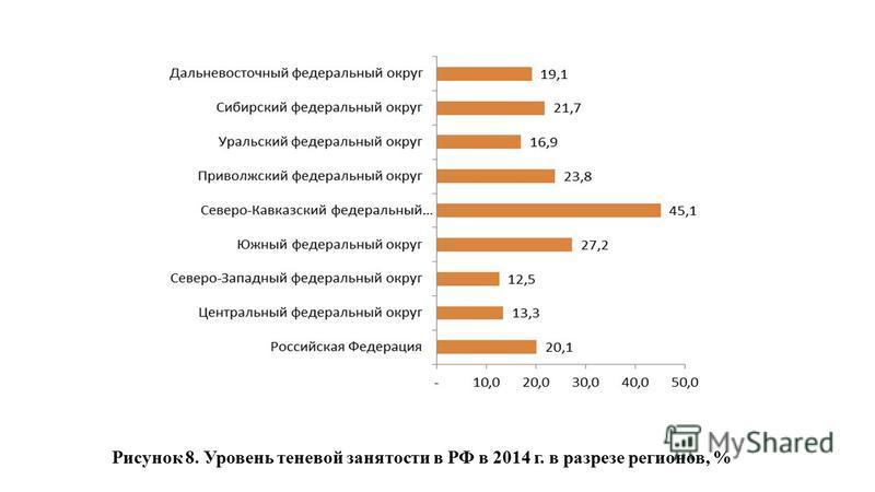 Рисунок 8. Уровень теневой занятости в РФ в 2014 г. в разрезе регионов, %