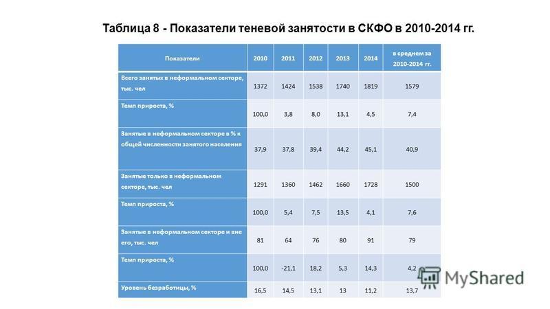 Показатели 20102011201220132014 в среднем за 2010-2014 гг. Всего занятых в неформальном секторе, тыс. чел 137214241538174018191579 Темп прироста, % 100,03,88,013,14,57,4 Занятые в неформальном секторе в % к общей численности занятого населения 37,937