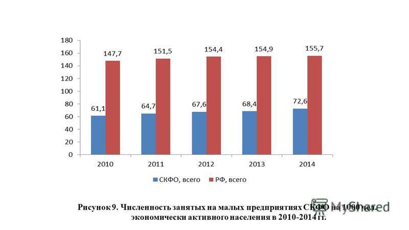 Рисунок 9. Численность занятых на малых предприятиях СКФО на 1000 чел. экономически активного населения в 2010-2014 гг.