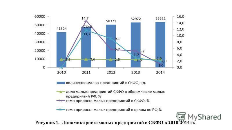 Рисунок. 1. Динамика роста малых предприятий в СКФО в 2010-2014 гг.