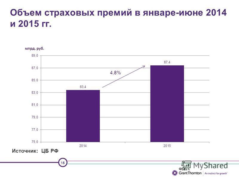 15 Объем страховых премий в январе-июне 2014 и 2015 гг. млрд. руб. 4,8% Источник: ЦБ РФ