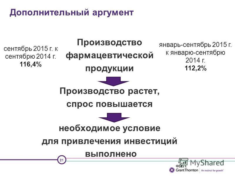 21 Дополнительный аргумент Производство фармацевтической продукции Производство растет, спрос повышается необходимое условие для привлечения инвестиций выполнено сентябрь 2015 г. к сентябрю 2014 г. 116,4% январь-сентябрь 2015 г. к январю-сентябрю 201