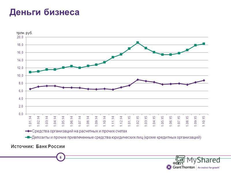 6 Деньги бизнеса Источник: Банк России