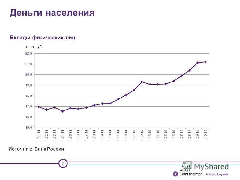 7 Вклады физических лиц Деньги населения Источник: Банк России