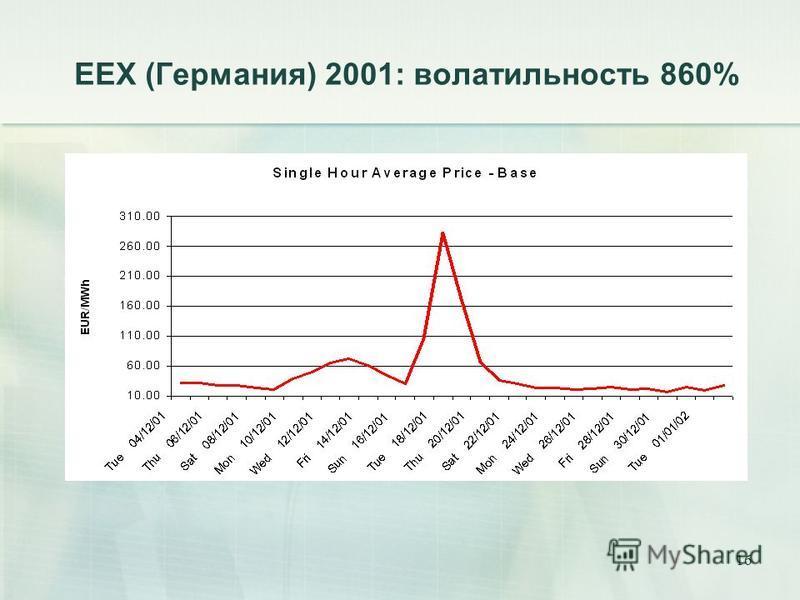 16 ЕЕХ (Германия) 2001: волатильность 860%