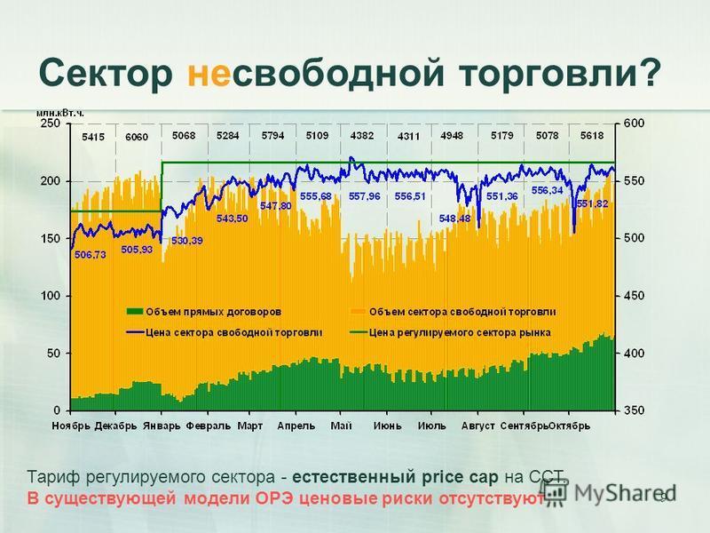 9 Сектор несвободной торговли? Тариф регулируемого сектора - естественный price cap на ССТ. В существующей модели ОРЭ ценовые риски отсутствуют