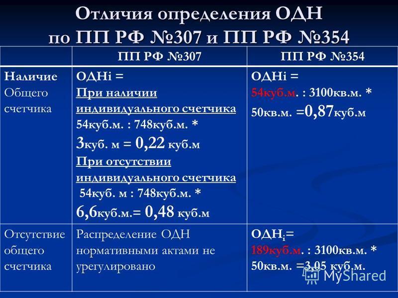 Отличия определения ОДН по ПП РФ 307 и ПП РФ 354 ПП РФ 307ПП РФ 354 Наличие Общего счетчика ОДНi = При наличии индивидуального счетчика 54 куб.м. : 748 куб.м. * 3 куб. м = 0,22 куб.м При отсутствии индивидуального счетчика 54 куб. м : 748 куб.м. * 6,