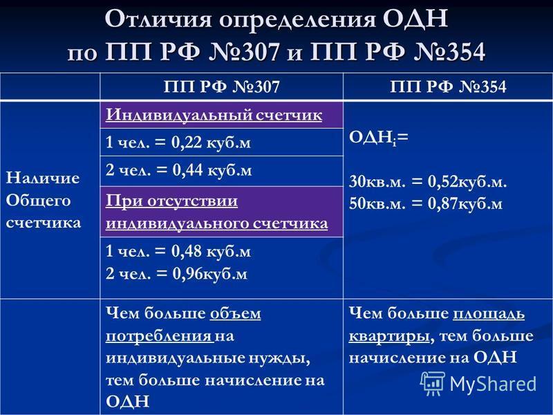 Отличия определения ОДН по ПП РФ 307 и ПП РФ 354 ПП РФ 307ПП РФ 354 Наличие Общего счетчика Индивидуальный счетчик ОДН i = 30 кв.м. = 0,52 куб.м. 50 кв.м. = 0,87 куб.м 1 чел. = 0,22 куб.м 2 чел. = 0,44 куб.м При отсутствии индивидуального счетчика 1
