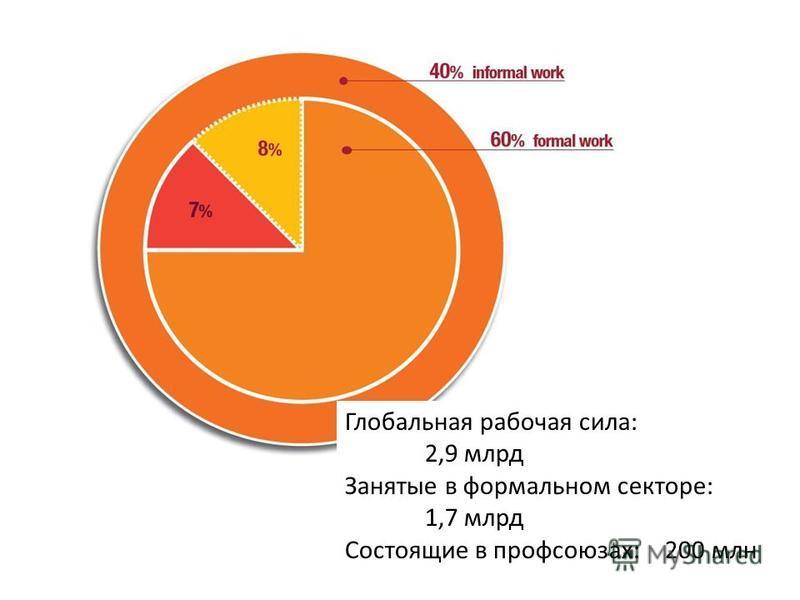 Глобальная рабочая сила: 2,9 млрд Занятые в формальном секторе: 1,7 млрд Состоящие в профсоюзах: 200 млн