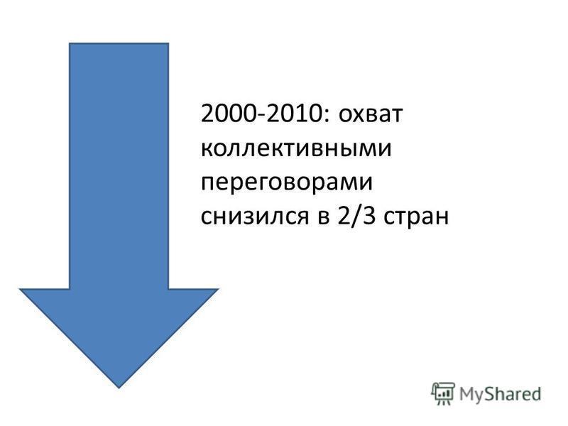 2000-2010: охват коллективными переговорами снизился в 2/3 стран