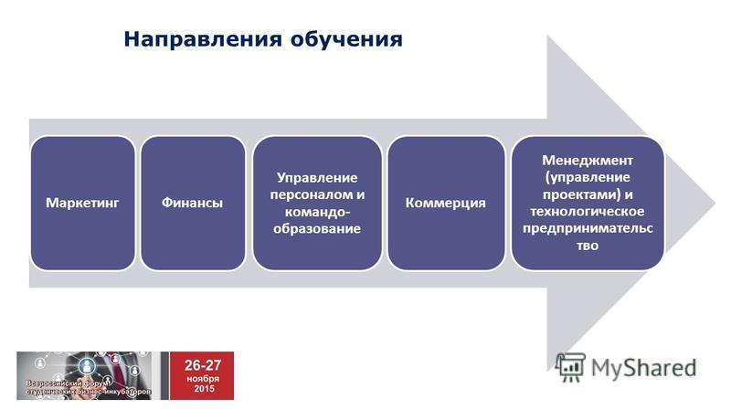 Направления обучения Маркетинг Финансы Управление персоналом и команда- образование Коммерция Менеджмент (управление проектами) и технологическое предпринимательство