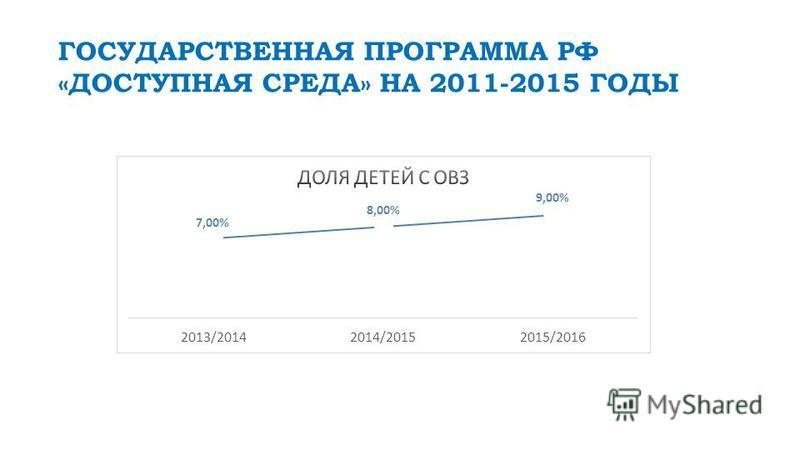 ГОСУДАРСТВЕННАЯ ПРОГРАММА РФ «ДОСТУПНАЯ СРЕДА» НА 2011-2015 ГОДЫ
