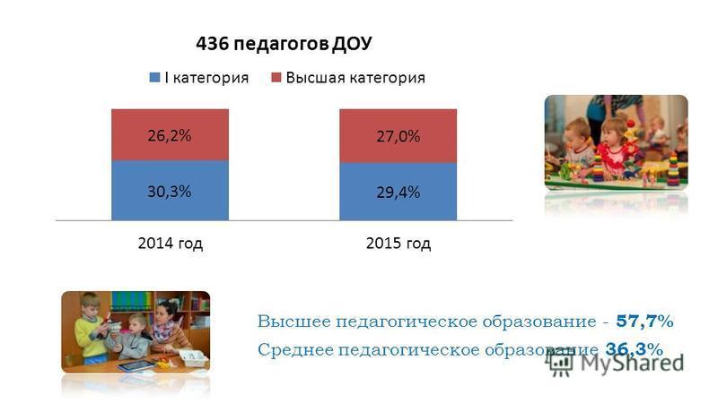 Высшее педагогическое образование - 57,7% Среднее педагогическое образование 36,3%