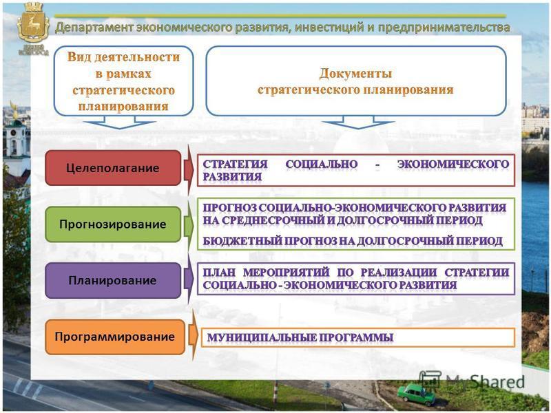 Целеполагание Прогнозирование Планирование Программирование