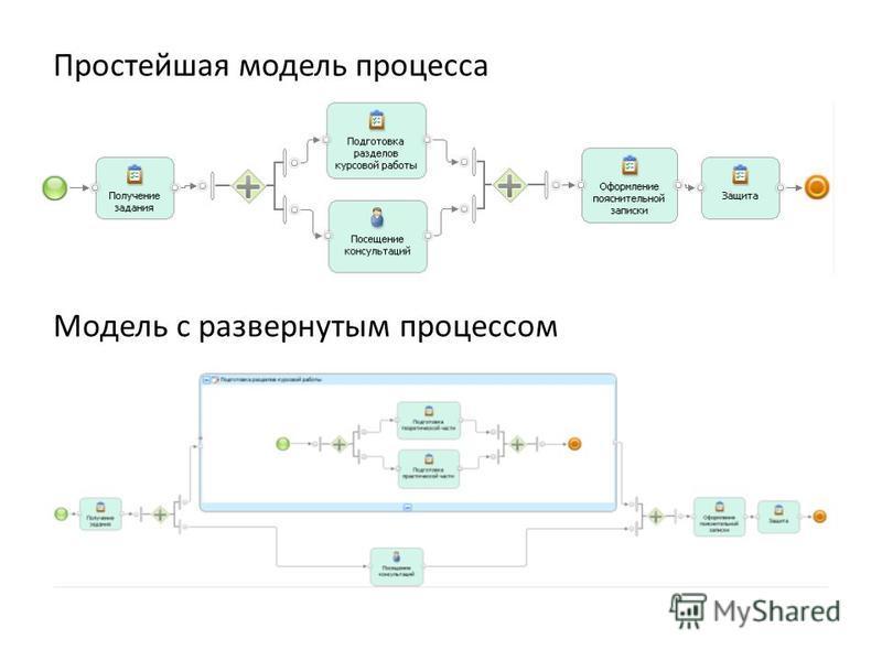 Простейшая модель процесса Модель с развернутым процессом