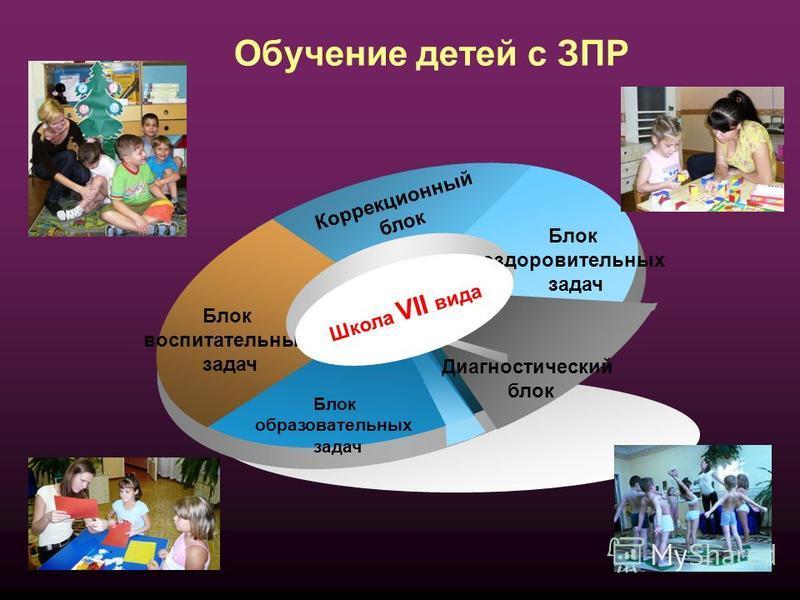 Коррекционный блок Блок воспитательных задач Блок оздоровительных задач Диагностический блок Блок образовательных задач Школа VII вида Обучение детей с ЗПР