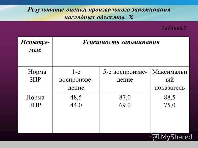 Результаты оценки произвольного запоминания наглядных объектов, % Таблица 2 Испытуе- мые Успешность запоминания Норма ЗПР 1-е воспроизвеллдение 5-е воспроизвеллдение Максимальн ый показатель Норма ЗПР 48,5 44,0 87,0 69,0 88,5 75,0