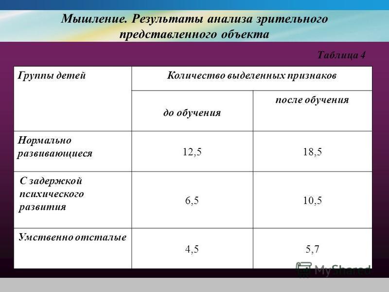 Мышление. Результаты анализа зрительного представленного объекта Таблица 4 Группы детей Количество выделенных признаков до обучения после обучения Нормально развивающиеся 12,518,5 С задержкой психического развития 6,510,5 Умственно отсталые 4,55,7