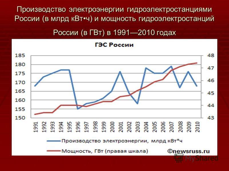 Производство электроэнергии гидроэлектростанциями России (в млрд кВт ч) и мощность гидроэлектростанций России (в ГВт) в 19912010 годах